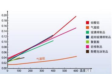 温度变化如何影响米6体育系数和保温材料性能?