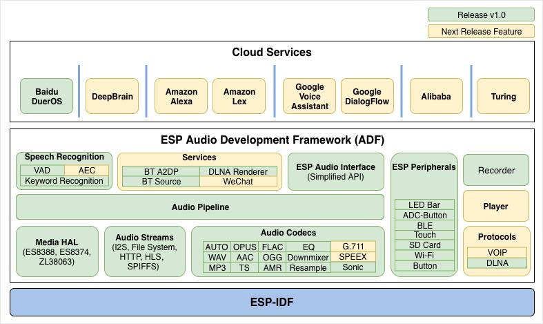 乐鑫发布 ESP-ADF v1.0